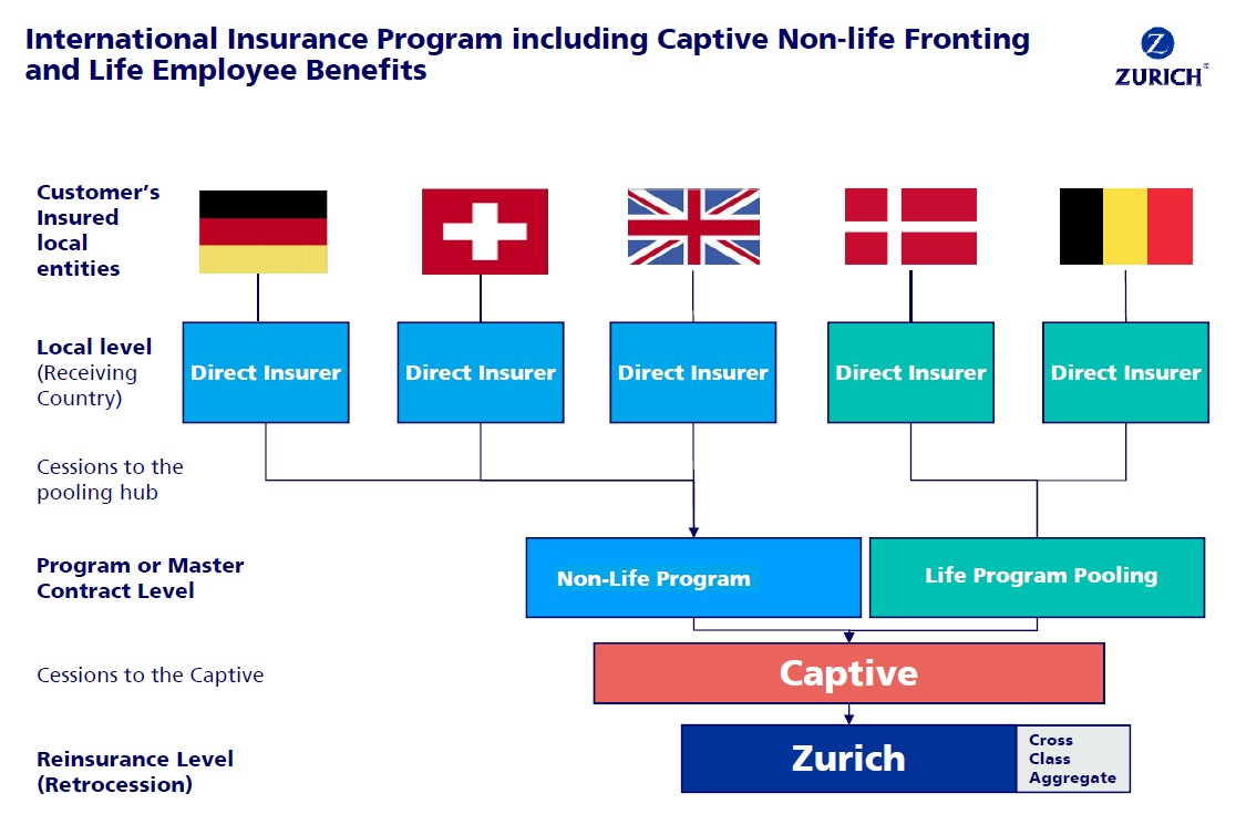 captive and non captive market Captive, including rent-a-captive, protected cell company, reinsurance captive and direct writera captive can play an important role in the risk financing of various types of risk, including both life and non-life covers.